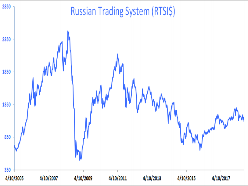 King Dollar? Russian Ruble, EM Currency Weakness May Not Be