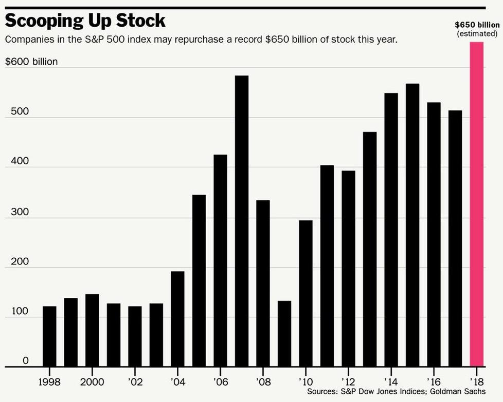 record buybacks