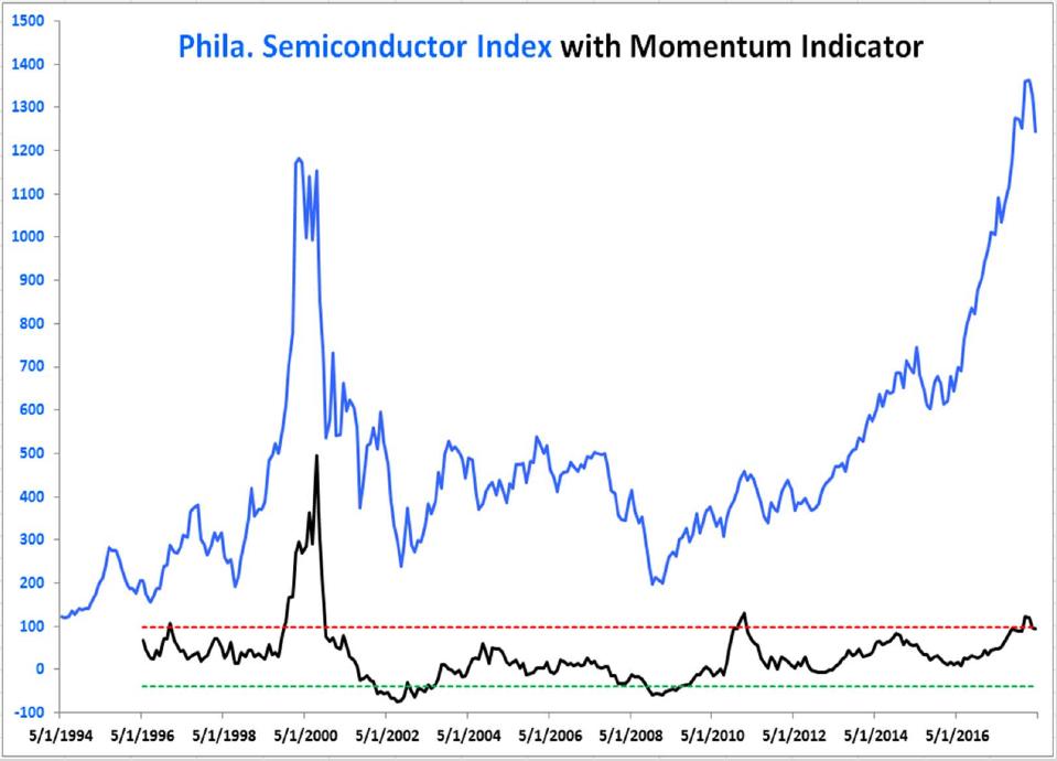 semiconductor index