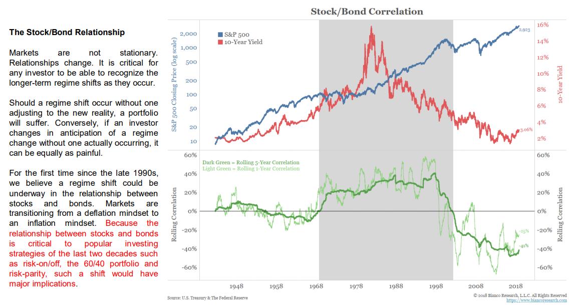 stock bond correlation