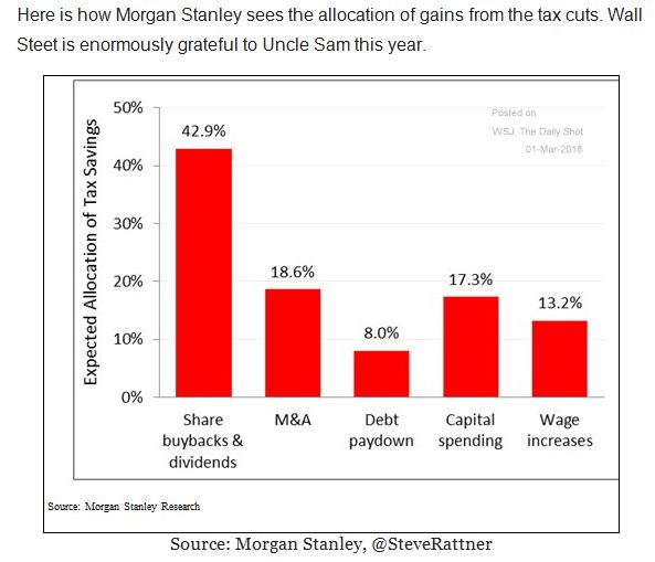 tax cuts buybacks