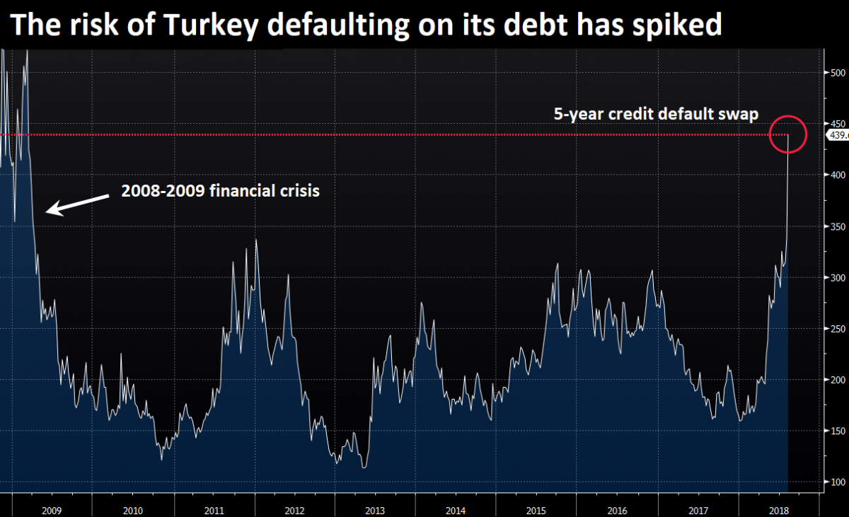 turkey default risk