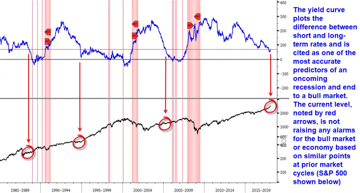 yield curve bull market