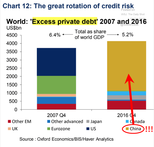 china excess private debt