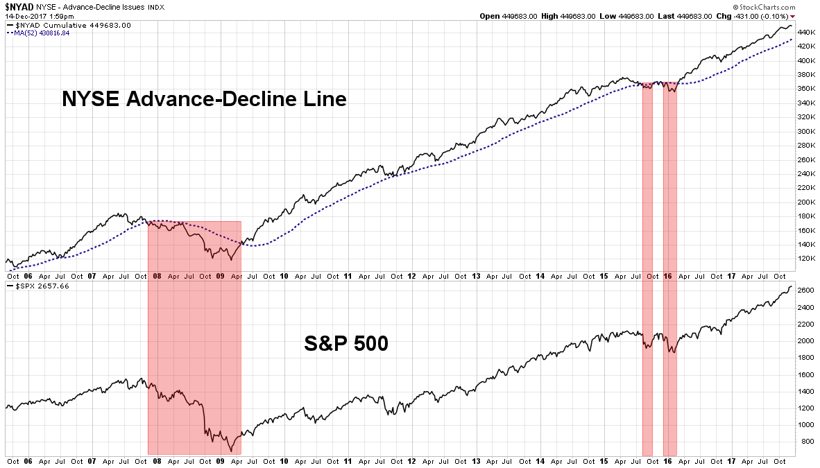 nyse advance decline line