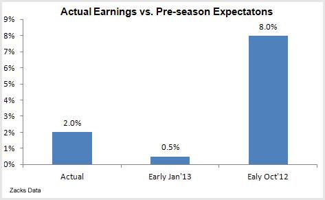 Actual Earnings VS Preseason Expectations
