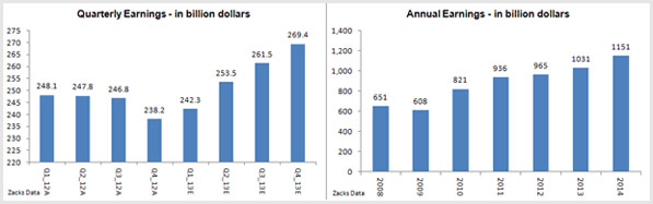 Quarterly and Annual_Earnings