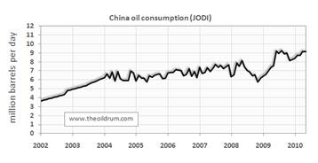 china oil consumption