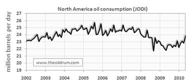 north america oil consumption