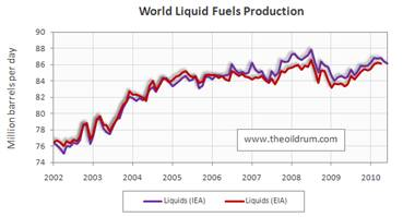 world-liquid fuels production