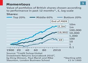 british shares