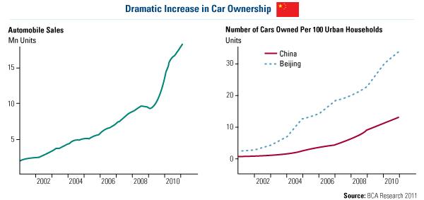 Dramatic Increase in Car Ownership