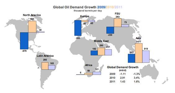 global oil 2009-2011