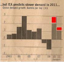 iea demand in 2011