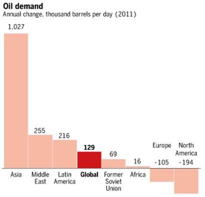 oil demand in 2011