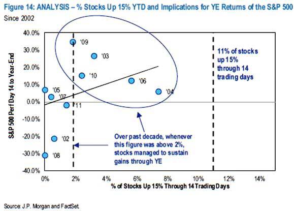 trading day analysis yield returns