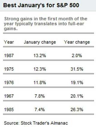 best january for sp500