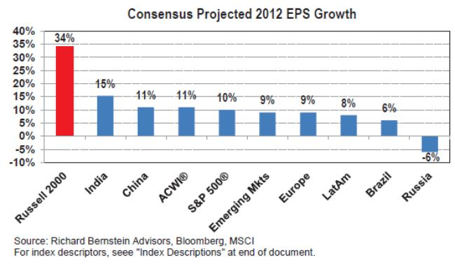 consensus projected 2012