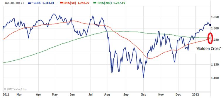 gspc sma 50 and 200 day trading 30 jan. 2012