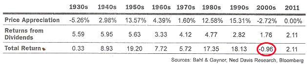 price appreciation 1930s-2011