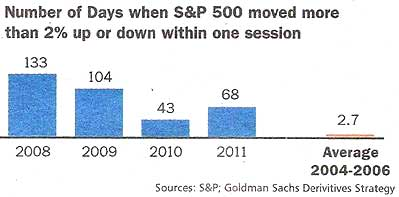 number of days when sp500 moved more than 2 percent