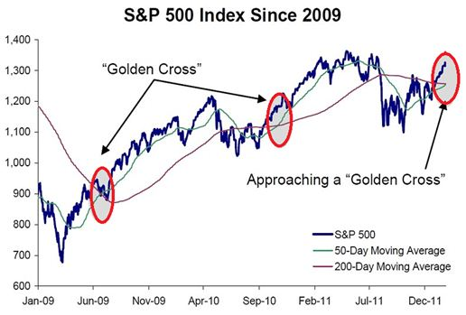 sp500 since 2009