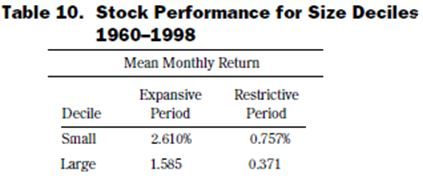 stock performance of size deciles 1960-1998