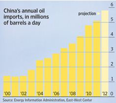 china oil imports 2000 to 2012