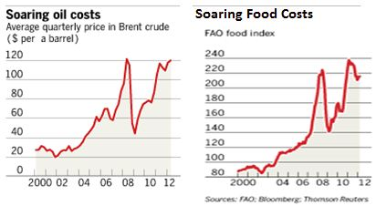 food and oil costs 2000 to 2012