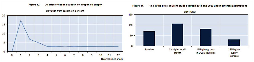 oil price effect of a sudden one percent drop in oil supply
