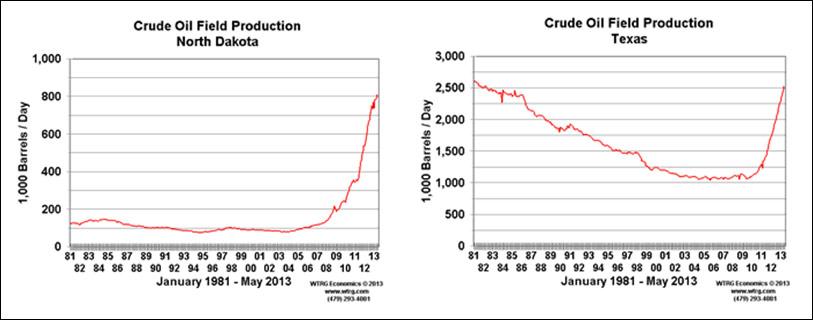 crude oil field production north dakota