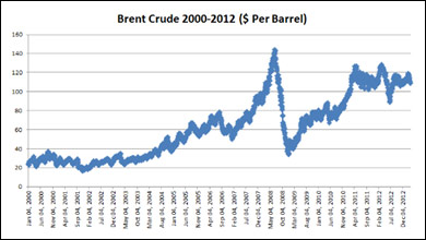brent crude 2000 to 2012