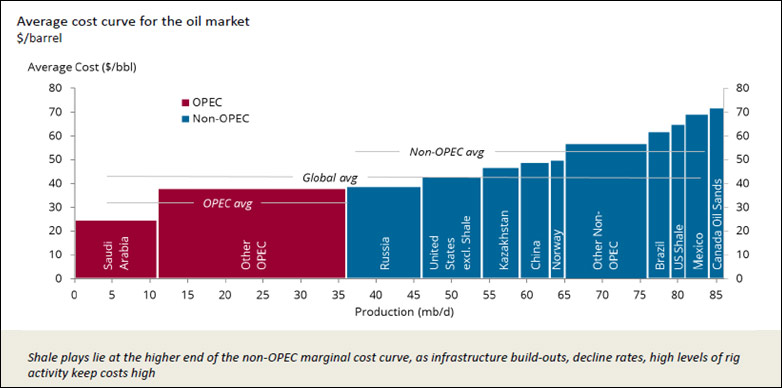avg. cost curve for the oil market