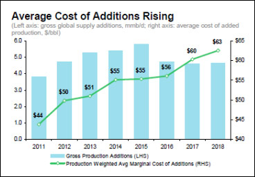 avg. cost of additions rising