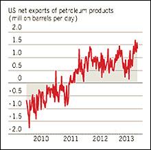u.s. net exports