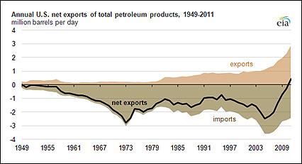 u.s. net exports 1949 to 2011