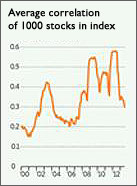 avg correlation stocks 4 sep 2013