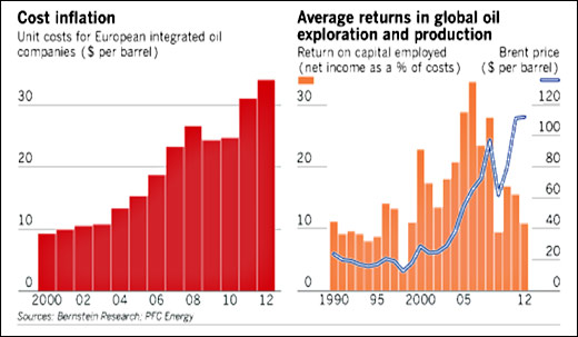 cost inflation avg returns global oil exploration