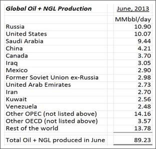 global oil demand 4 sep 2013