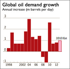 global oil demand graphic 4 sep 2013
