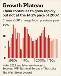 growth plateau