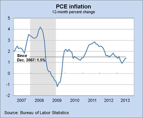 pce inflation 2007 to 2013
