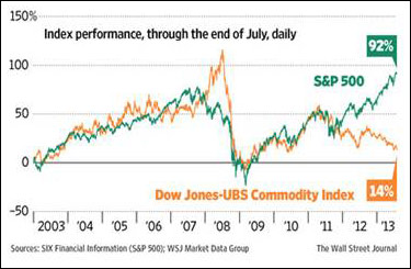 Commodities - MarketWatch