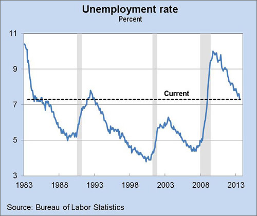 unemployment rate 1983 to 2013