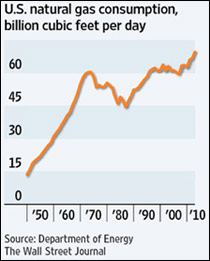 us nat gas consumption 1950 to present