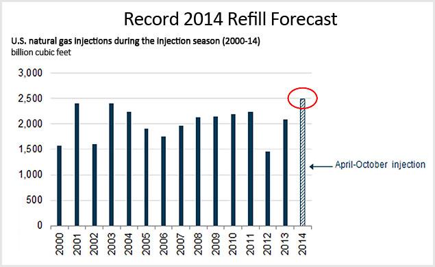 record 2014 refill forecast