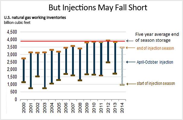 injections may fall short