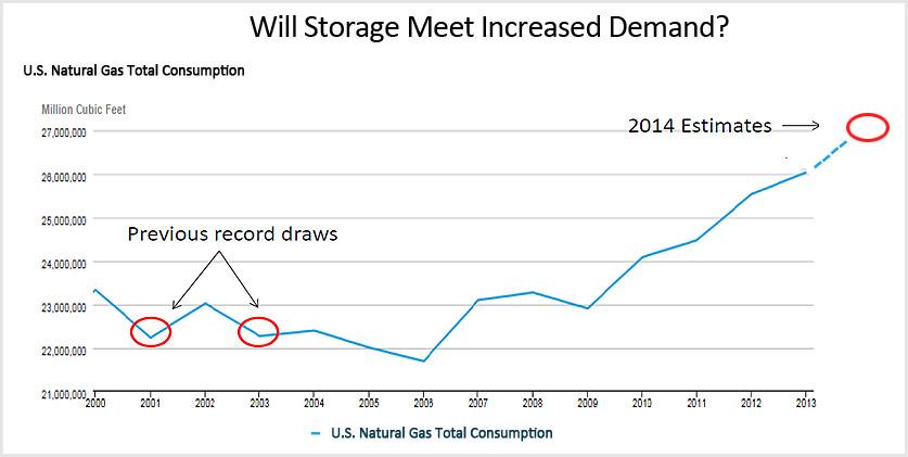 storage meet increased demand