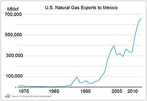 u. s. nat. gas exports mexico