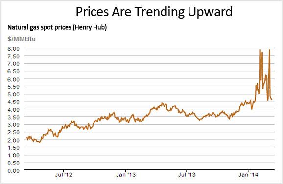 prices trending upward